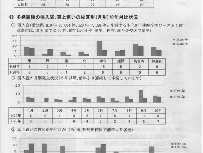 津島市の犯罪発生率